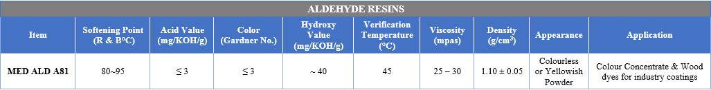 ALDEHYDE RESINS