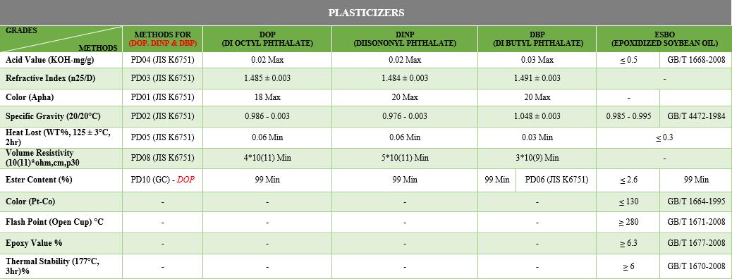 PLASTICIZERS-1