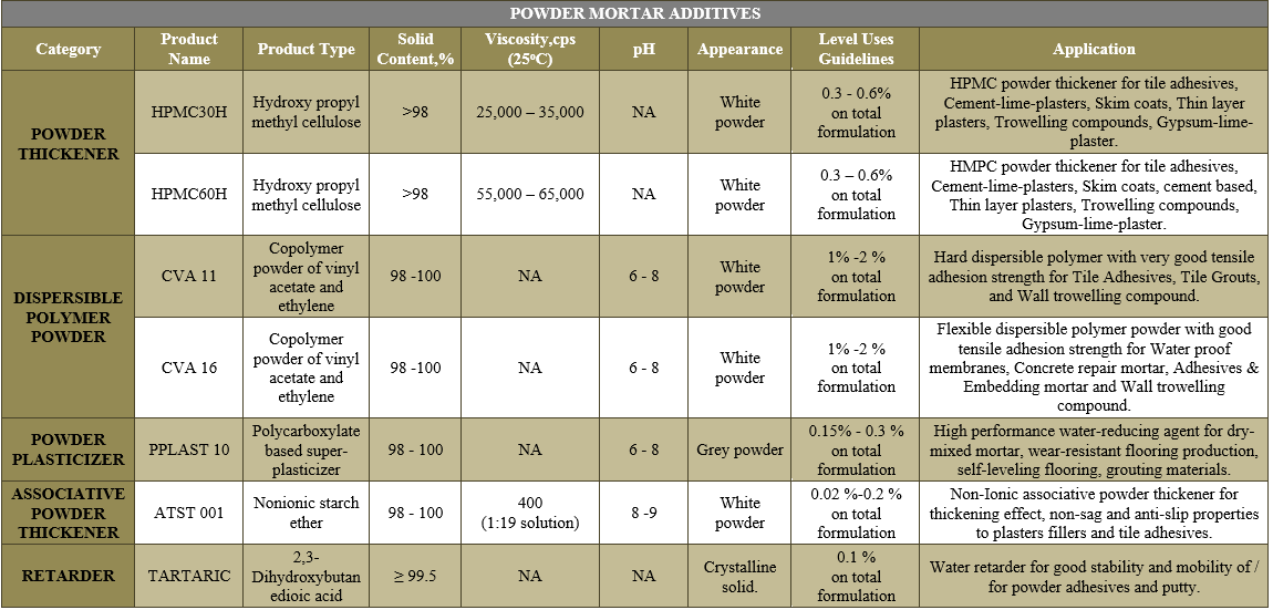 POWDER MORTAR ADDITIVES