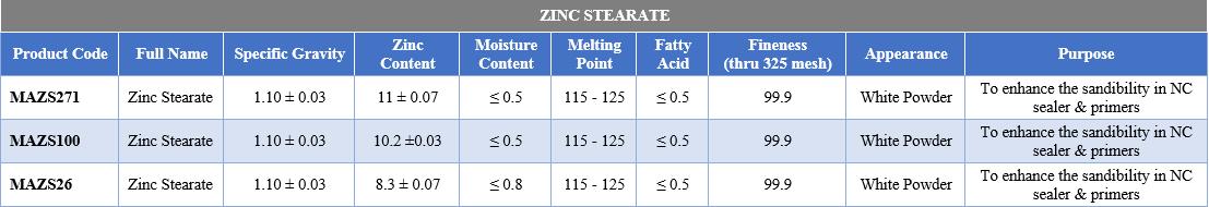 ZINC STEARATE